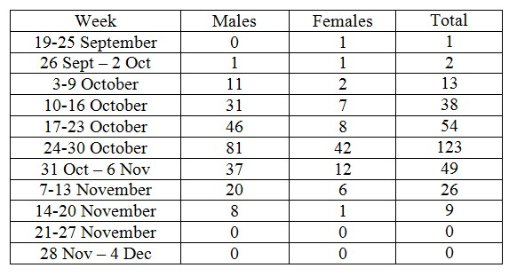2010 Sea Lion Counts Chart
